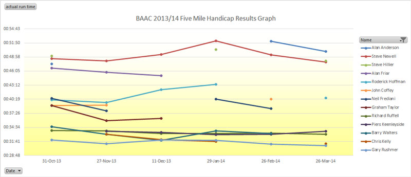 Handicap Results Graph