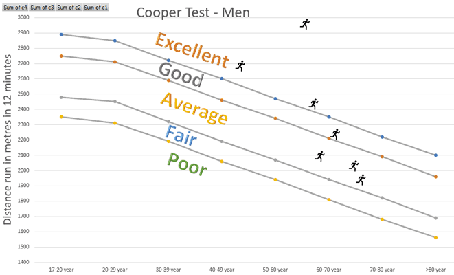 Cooper Test results